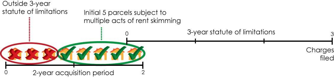 RentSkimming