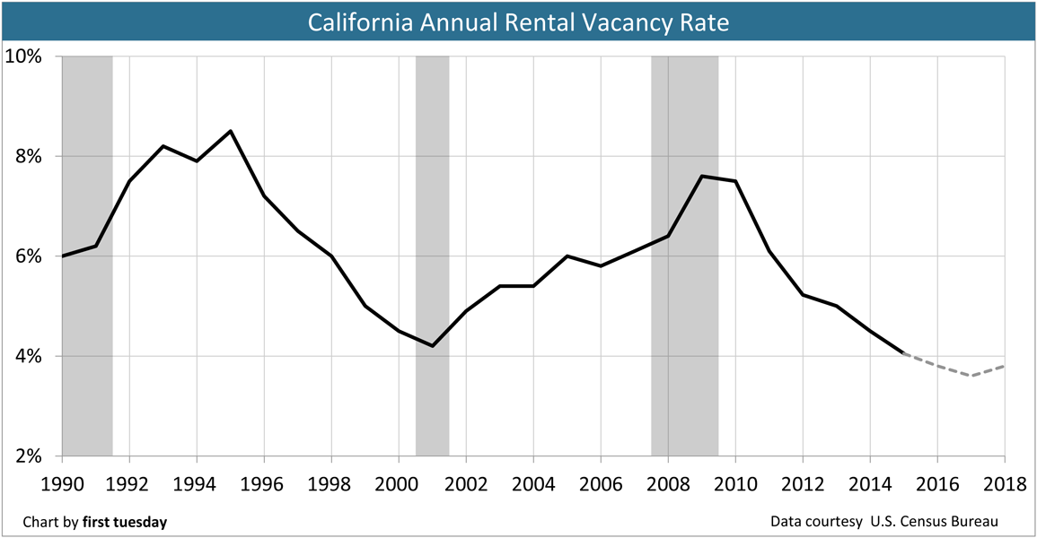 Rental-Vacancy-Rate-Annual-CA