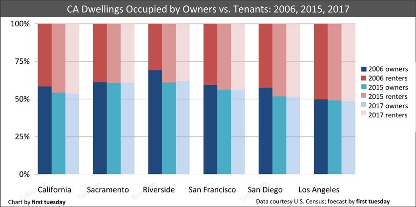 Renting and owning across counties