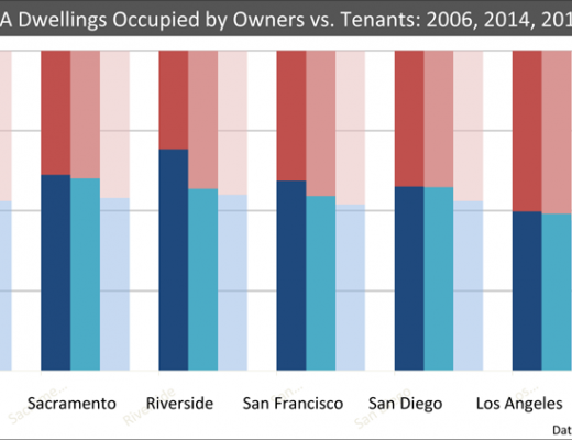 Renter-v-Owners-County-Chart