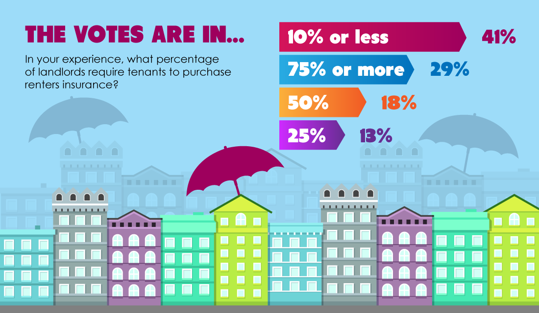 The votes are in: Landlords and tenants drag their feet on renters insurance