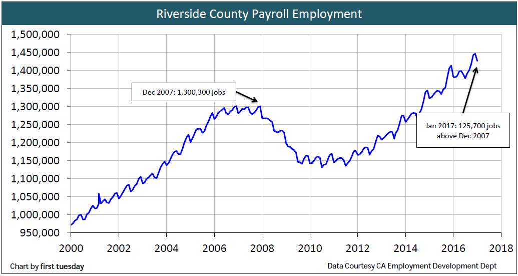 riverside-employment-jan-2017