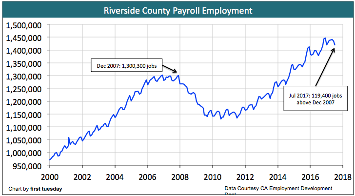 riverside-employment-july-2017