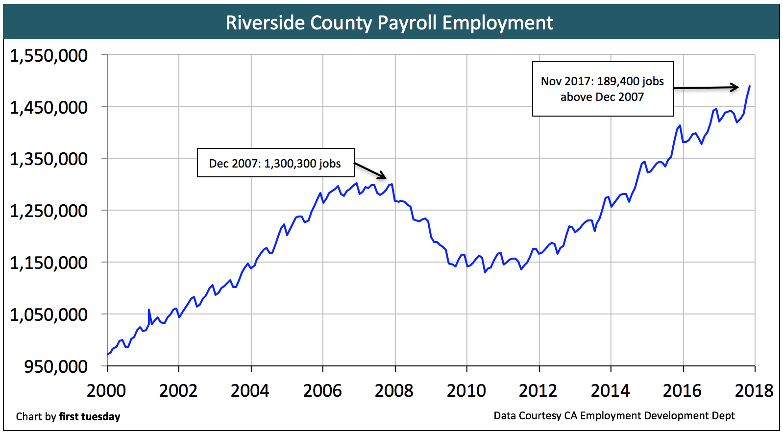 riverside-employment-nov-2017