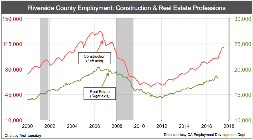 riverside-employment-real-estate-construction-july-2017