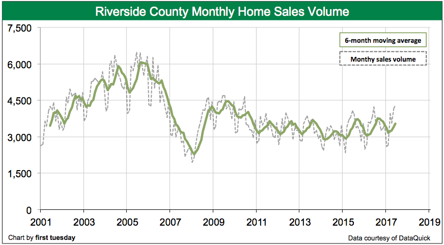 riverside-home-sales-volume-jun-2017