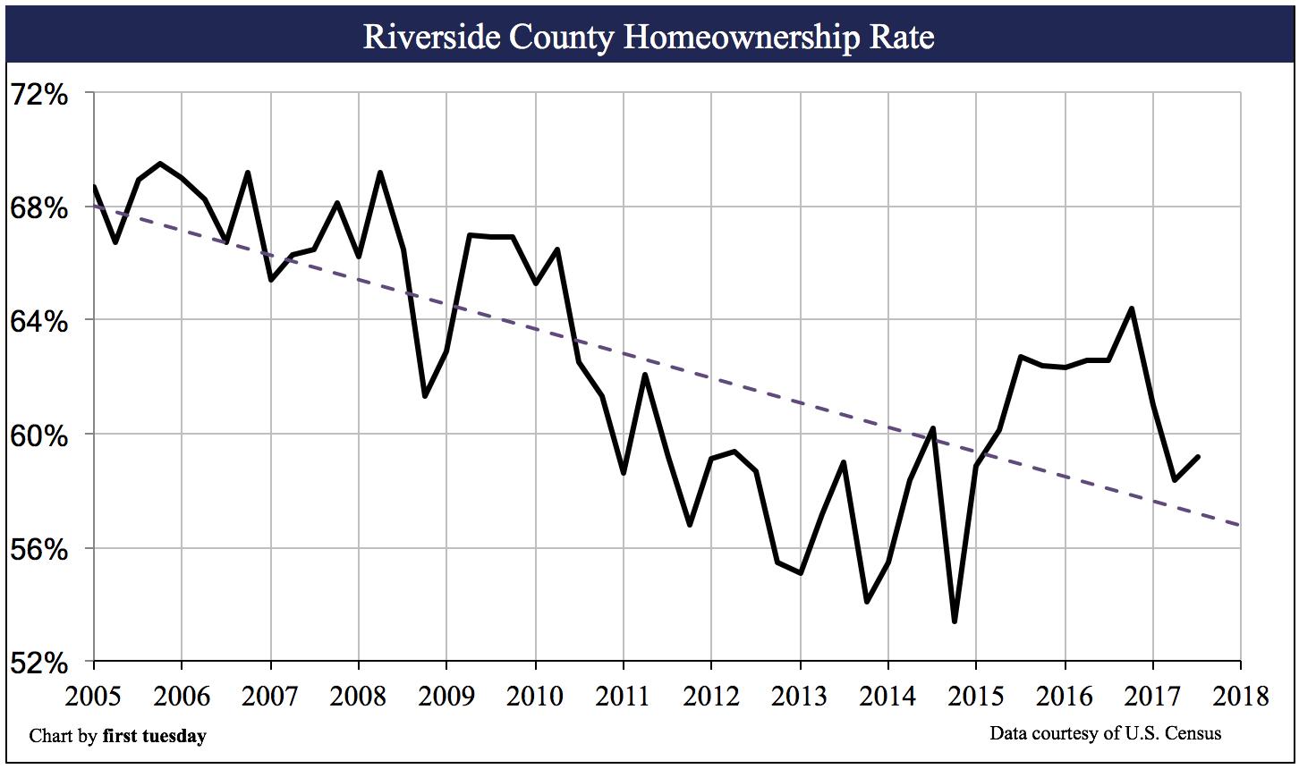 riverside-homeownership-q3-2017