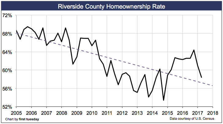 riverside-homeownership-rate-q2-2017