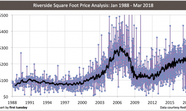 California price-per-square-foot analysis