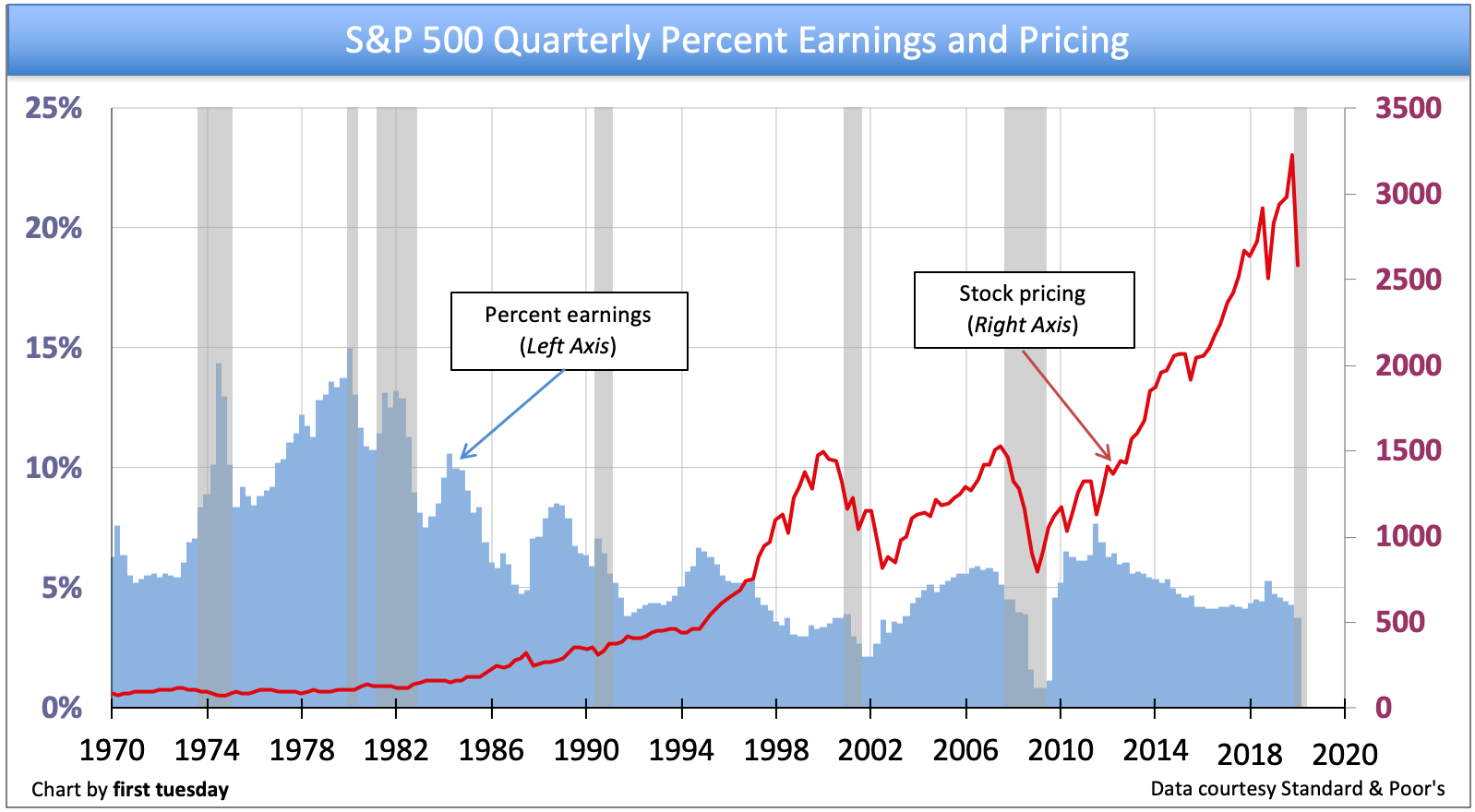 S P 500 Stock Pricing Vs Earnings P E Ratio First Tuesday Journal