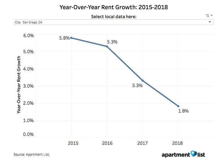 SD rent growth