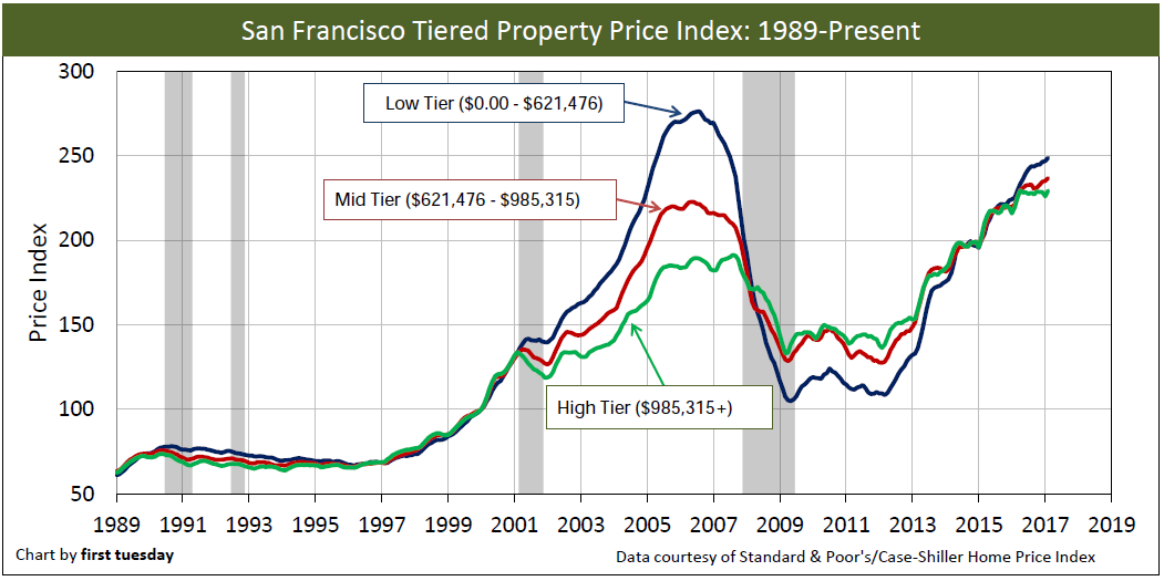 sf-home-prices-long-feb-2017