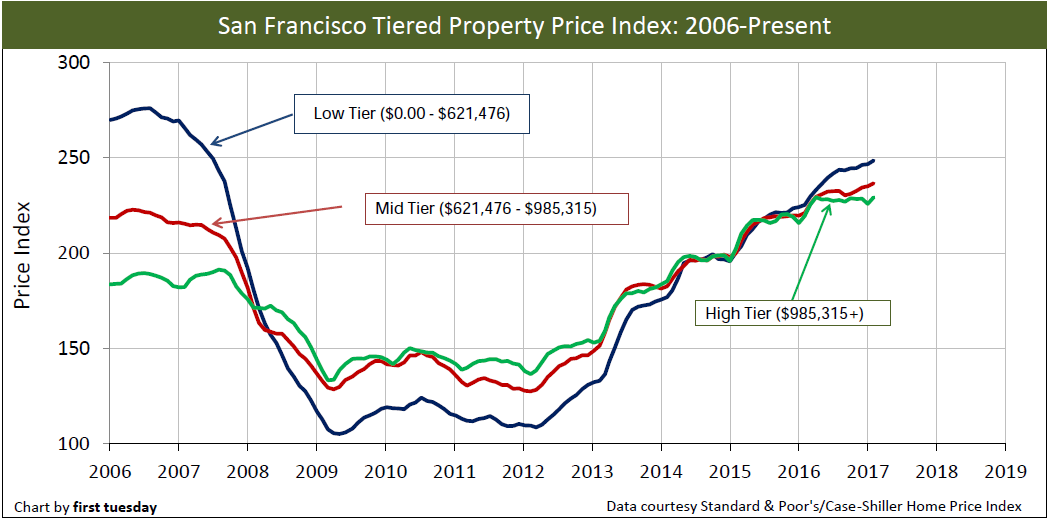 sf-home-prices-short-feb-2017