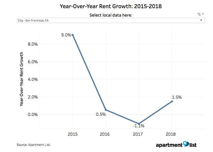 SF rent growth