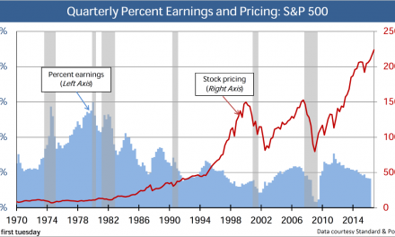 S&P 500: Stock pricing vs. earnings (P/E ratio)