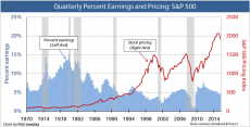 Chart: S&P 500 Earnings and Pricing