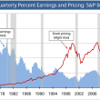 Chart: S&P 500 Percent Earnings and Pricing