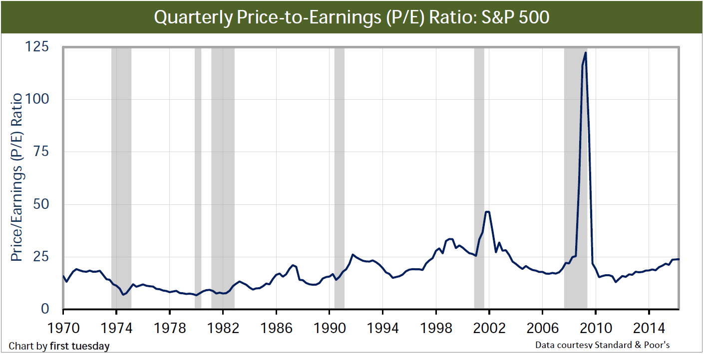 Chart: S&P 500 Price-to-Earnings Ratio