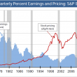 S&P 500 Price and Earnings