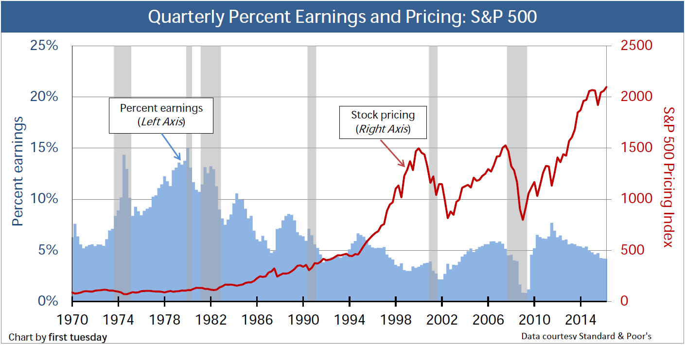 S&P 500 Prices and Earnings