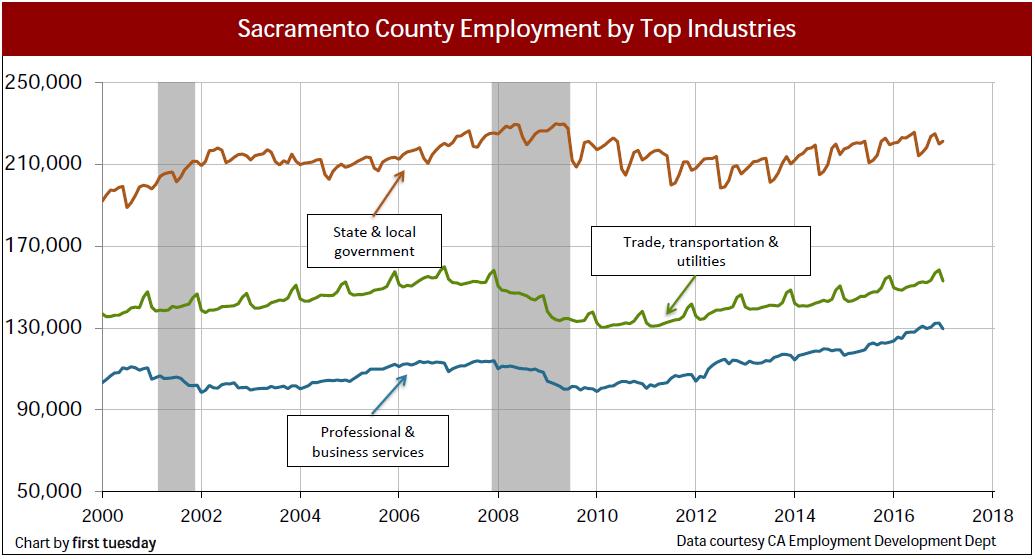 sacramento-employment-industry-jan-2017
