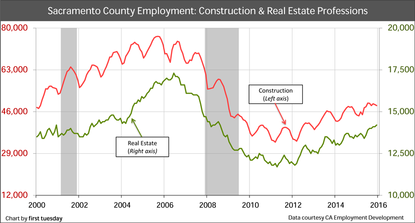 Sacramento-Employment-by-real-estate-industry
