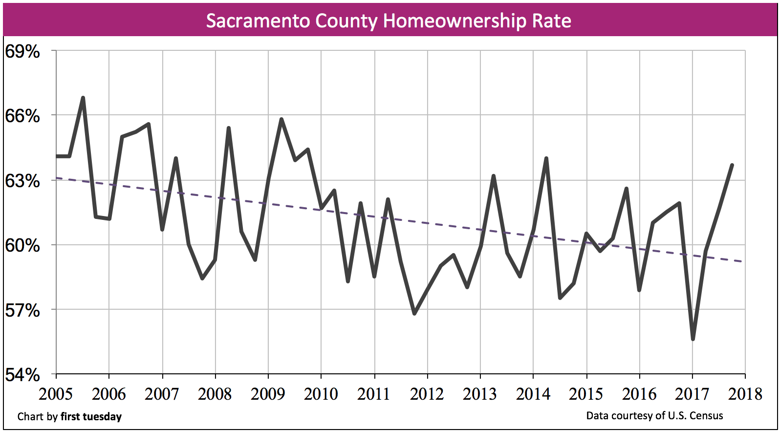 Sacramento homeownership rate