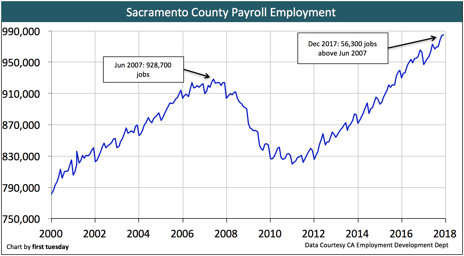 Sacramento county housing indicators first tuesday journal chart update 030418 geenschuldenfo Image collections