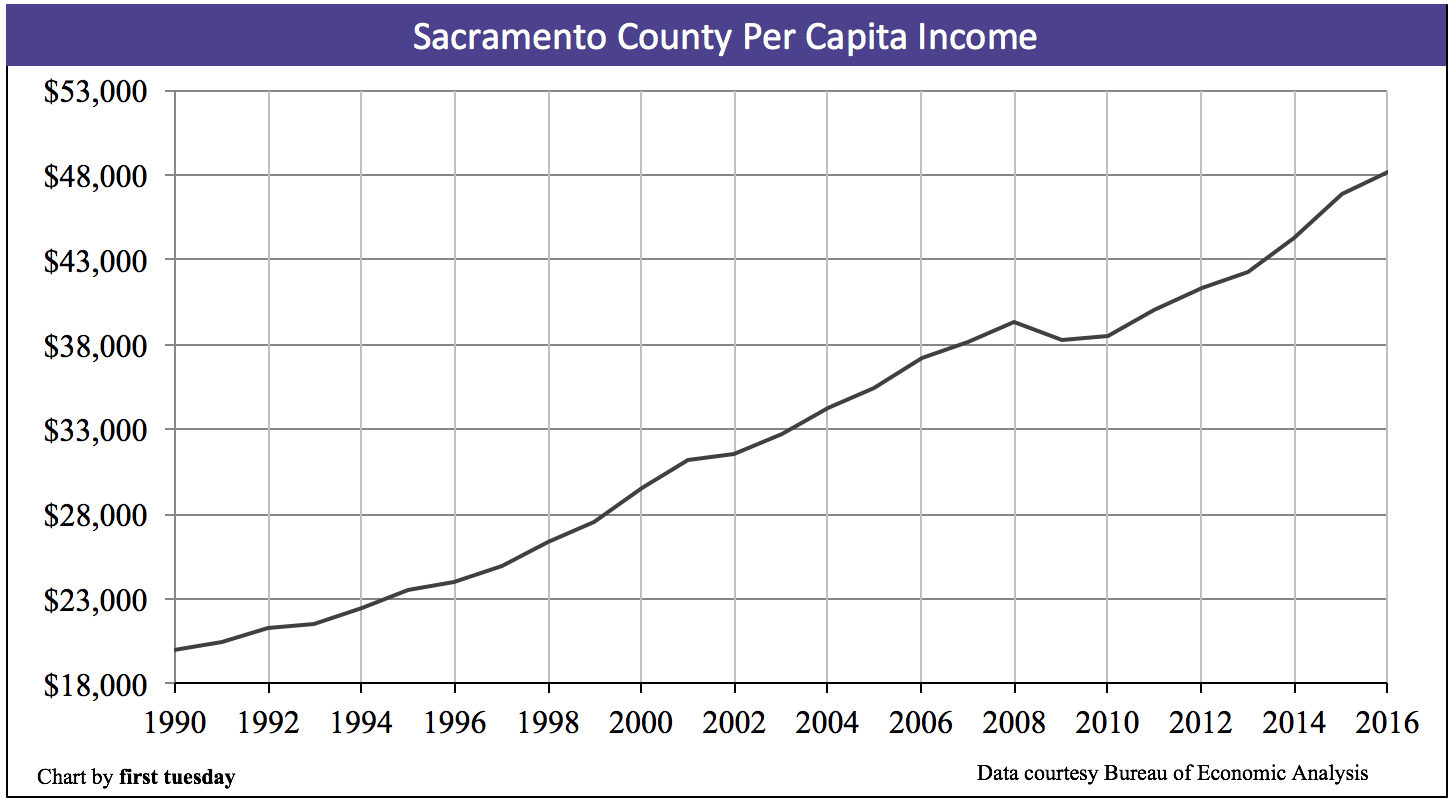 sacramento-per-capita-income-2016