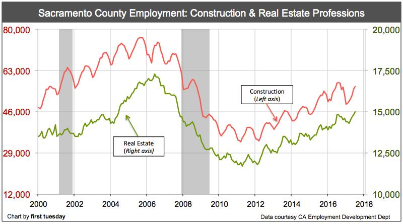 sacramento-real-estate-construction-jobs-july-2017