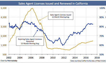 Sales agent license renewals flatten in 2017