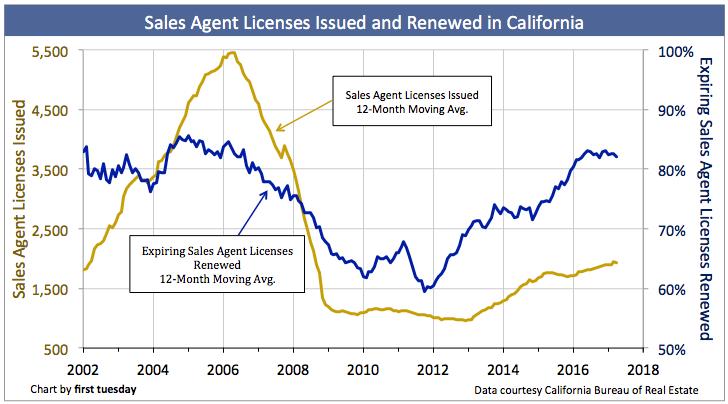 Sales agent license renewals flatten in 2017