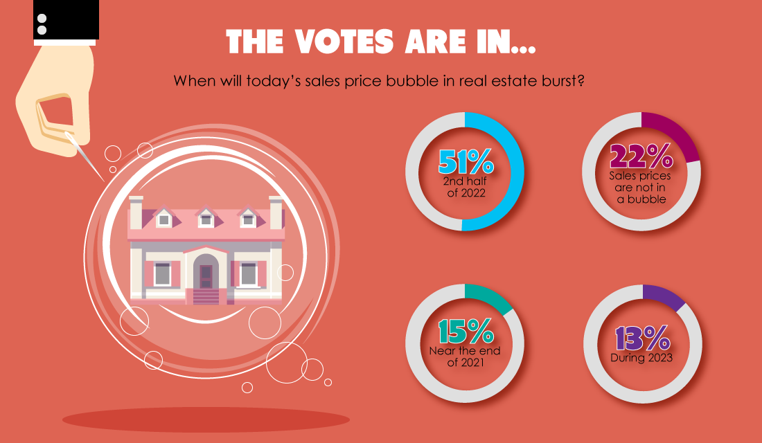 The votes are in:  Readers predict the home price bubble will burst in the second half of 2022