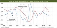 SalesVolume-Pricing