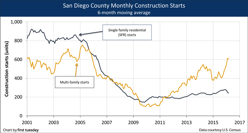 San Diego Monthly Construction Starts