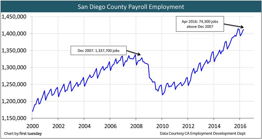 San-Diego-Employment