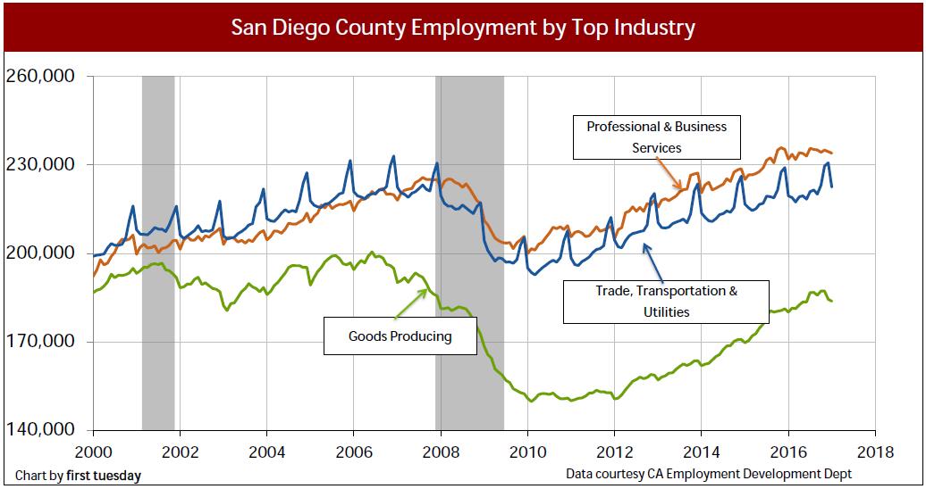 san-diego-employment-industry-jan-2017