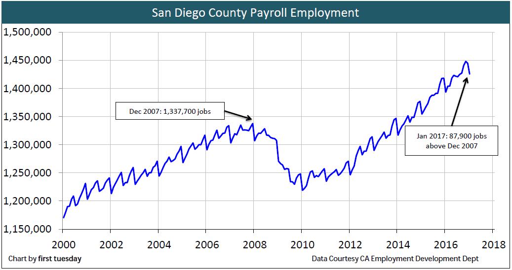 san-diego-employment-jan-2017