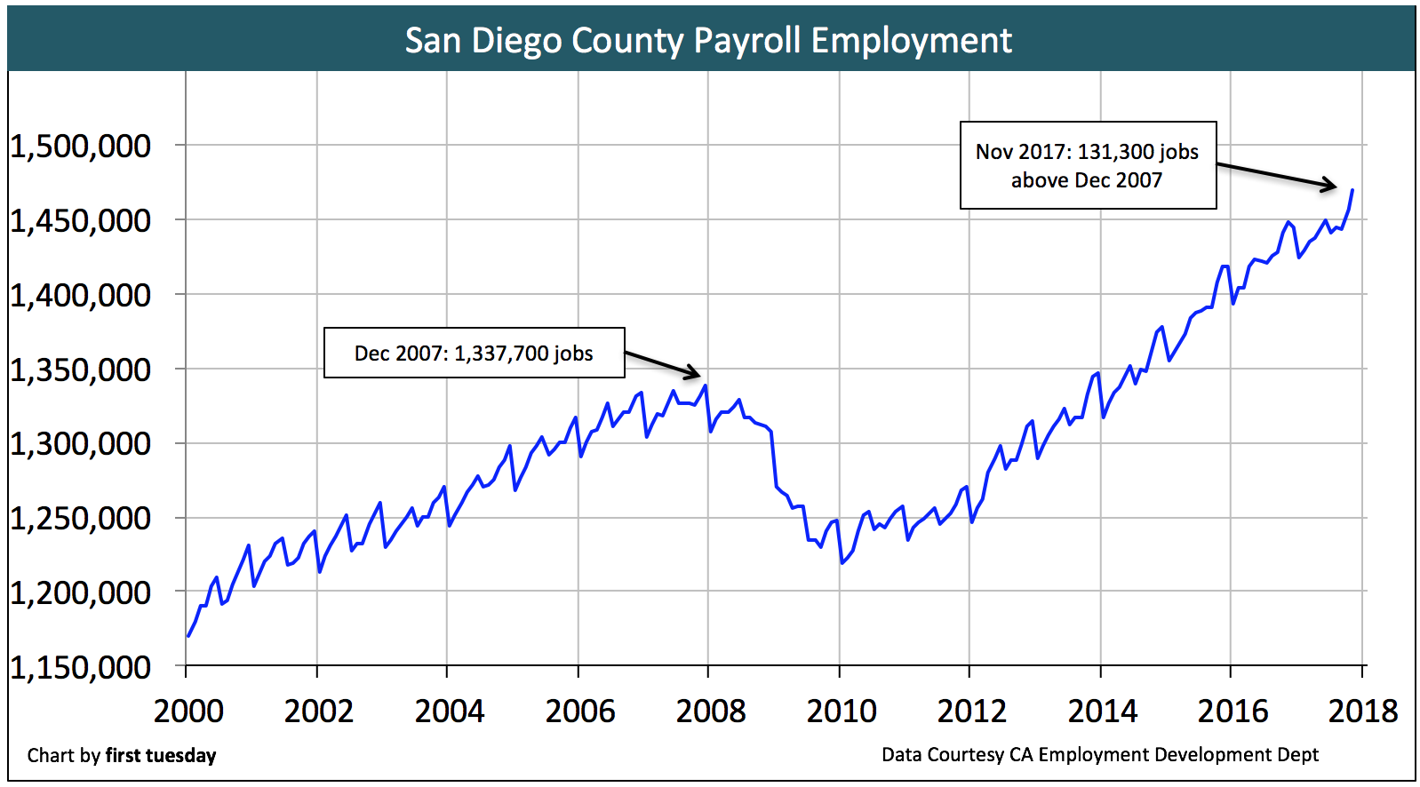san-diego-employment-nov-2017