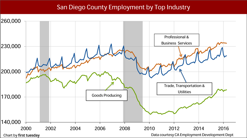 San-Diego-Employment-by-industry