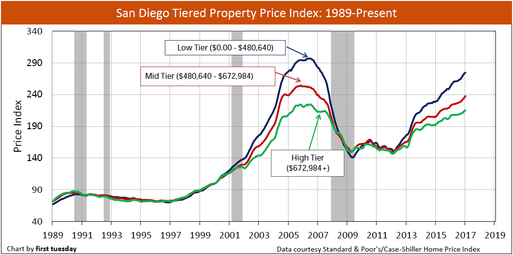 san-diego-home-prices-1989-jan-2017