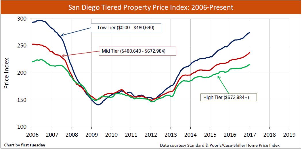 san-diego-home-prices-2006-jan-2017