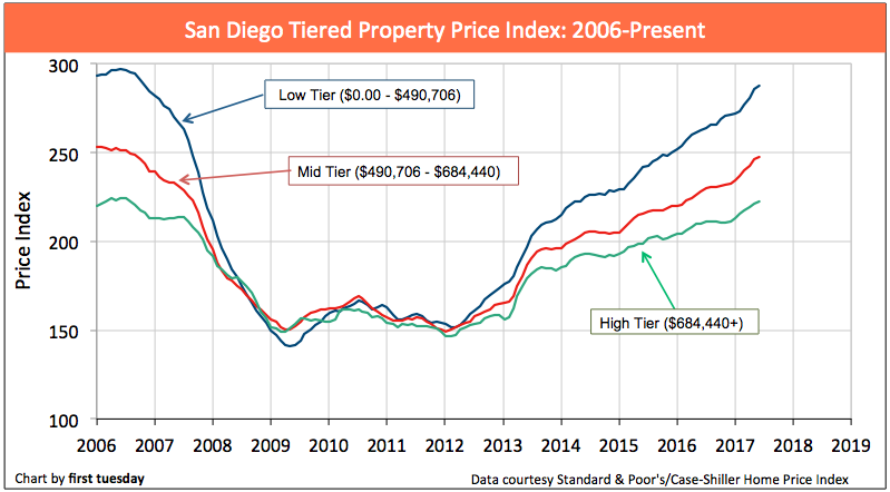 san-diego-home-prices-jun-2017-1