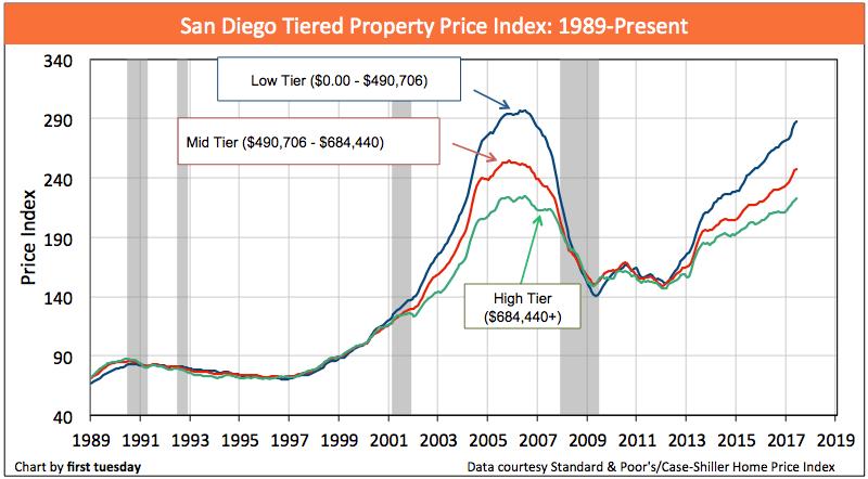 san-diego-home-prices-jun-2017