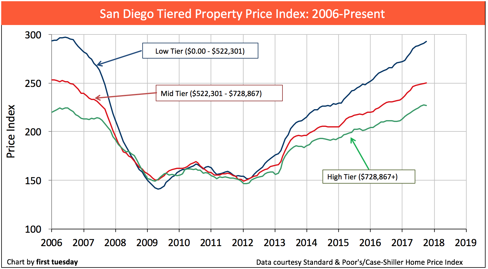 san-diego-home-prices-oct2017-2