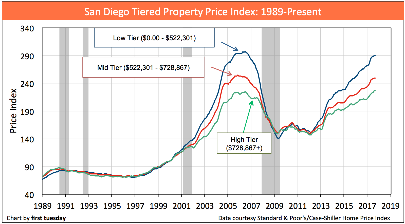 san-diego-home-prices-sep2017