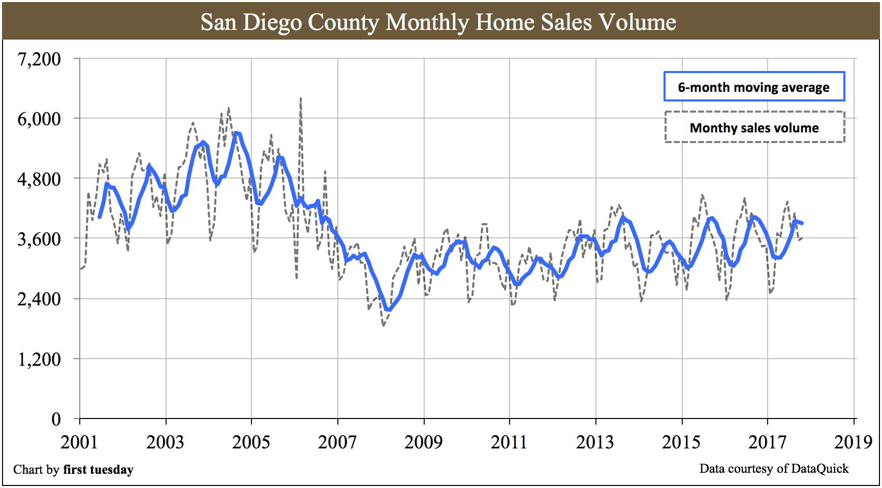 san-diego-home-sales-oct2017