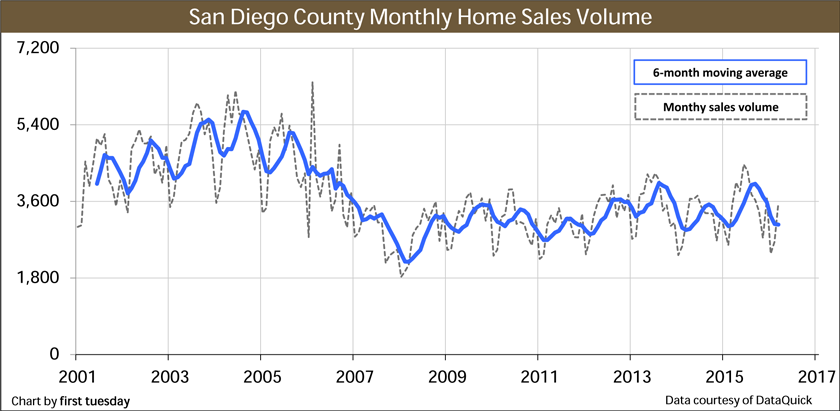 San-Diego-Home-Sales-Volume