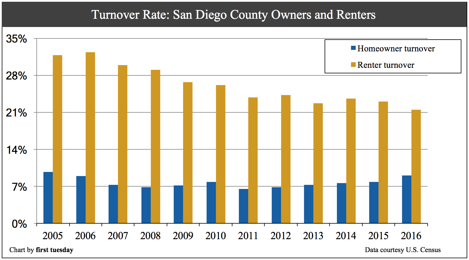 san-diego-home-turnover-2016