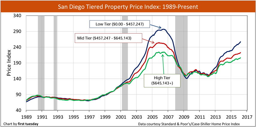 San-Diego-Home-prices-1989